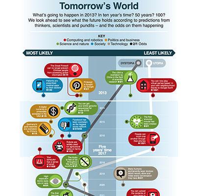 表 年 nri 未来 未来国际经济格局十大变化趋势